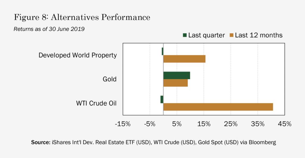 Market-Note-2019-Q2-Figure-08